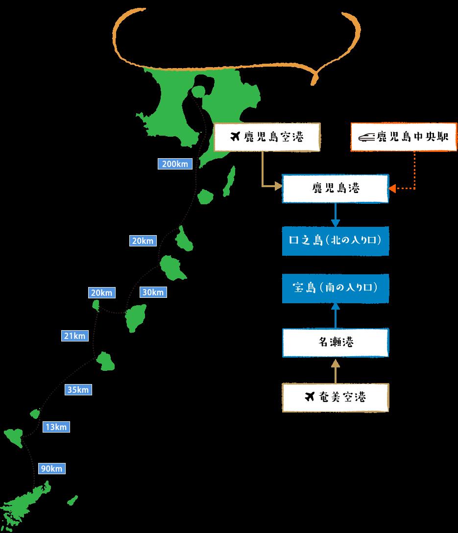 十島村は鹿児島港より定期船が就航しています